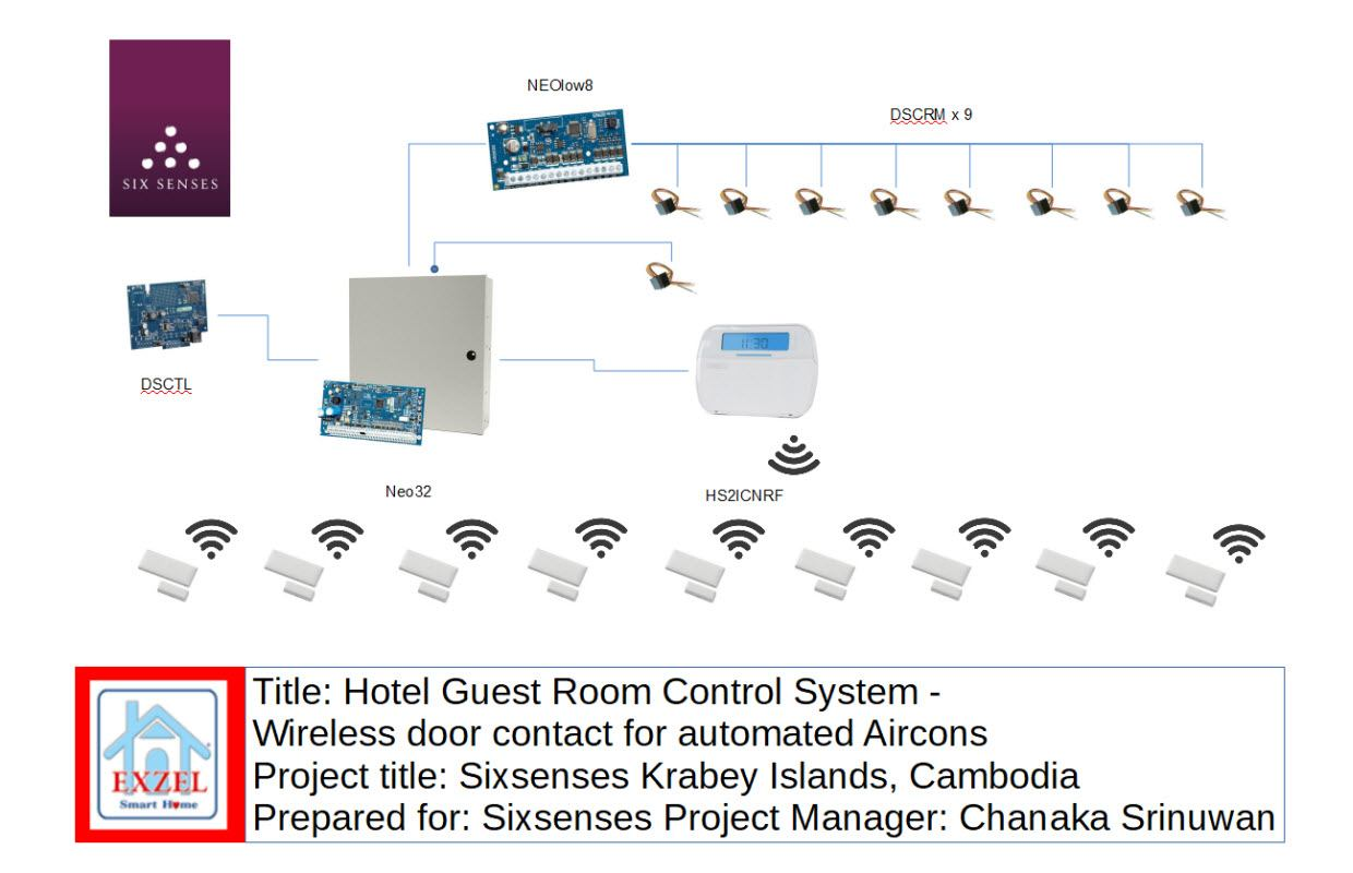 Hotel Guest Room Control Design for Sixsenses Cambodia